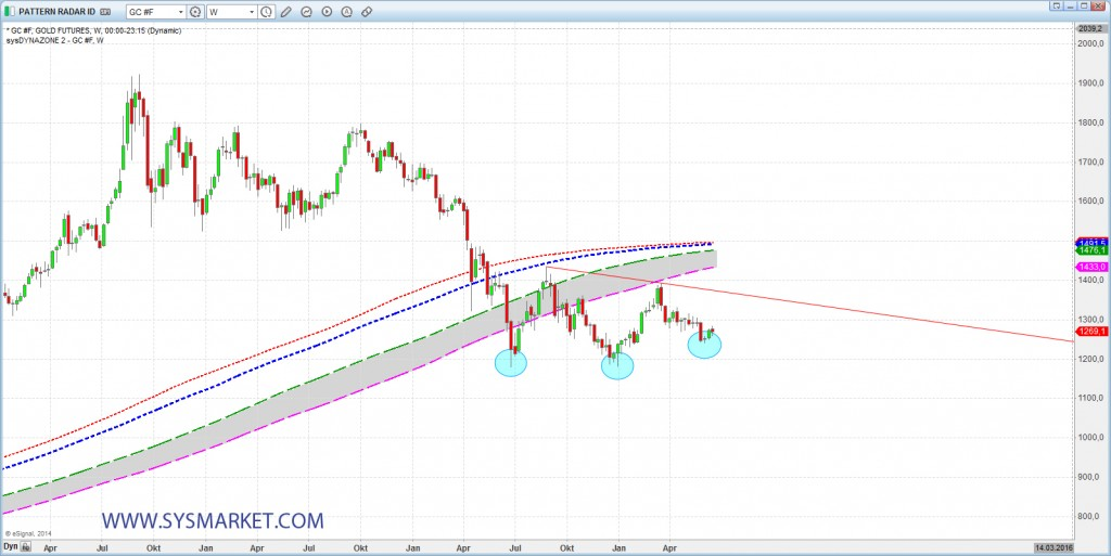 sysmarket_Gold_20140618