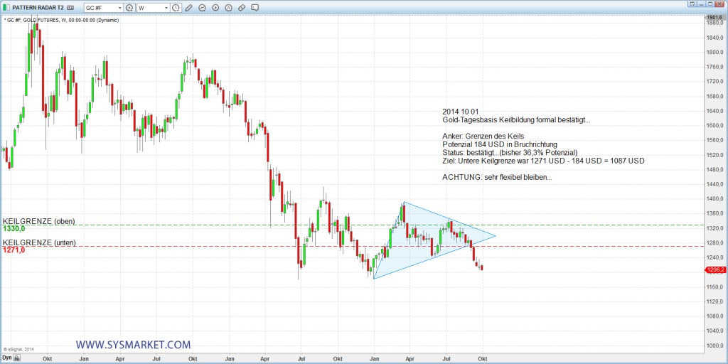 sysmarket_gold_20141001