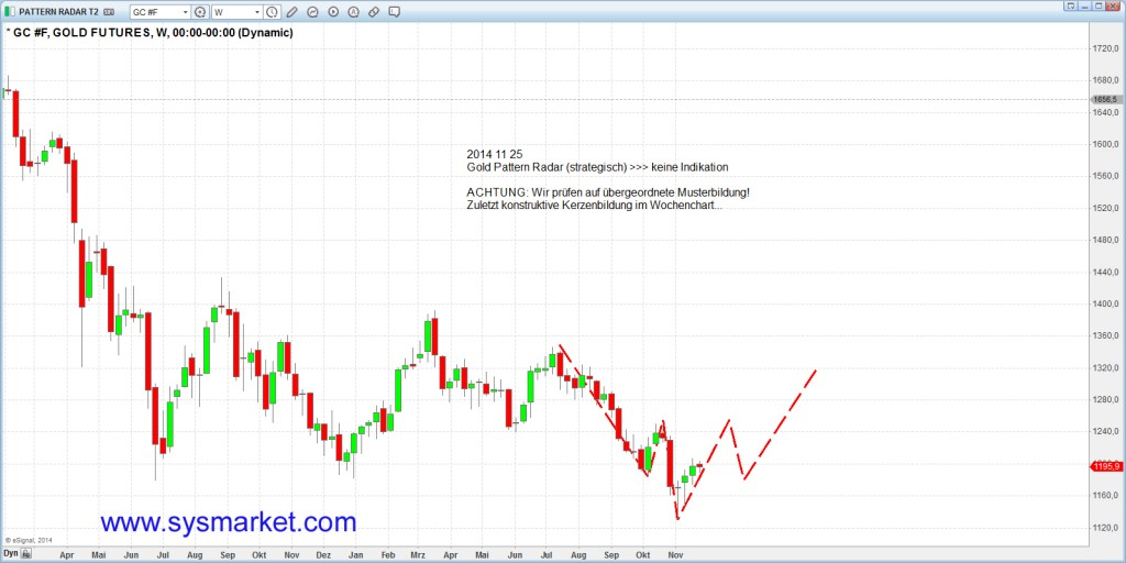 sysmarket_gold_20141125