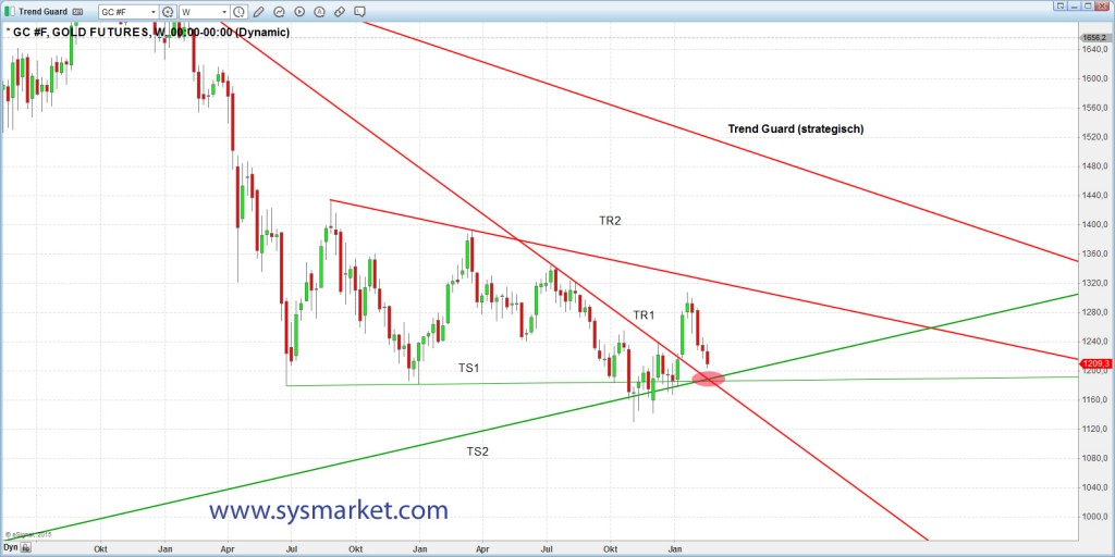 sysmarket_gold_20150218