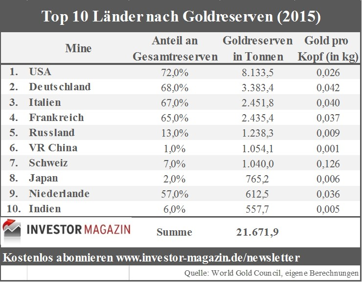 Top10-Goldreserven-Länder-2015