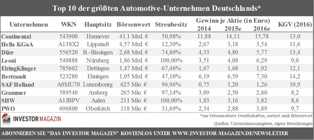 Top10-Automotive-Konzerne-in-D