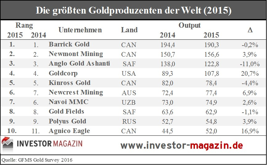 Top10-Goldproduzenten-2015