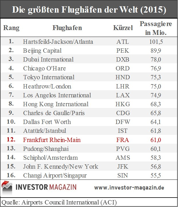 Top16-Airports-2016-investor-magazin