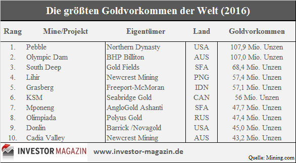 Top 10 Goldvorkommen 2016
