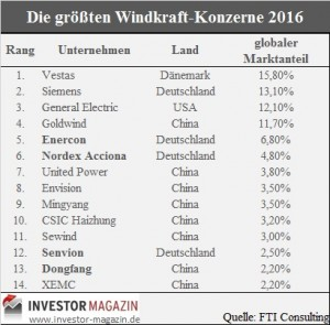 Top14 Windkraftkonzerne