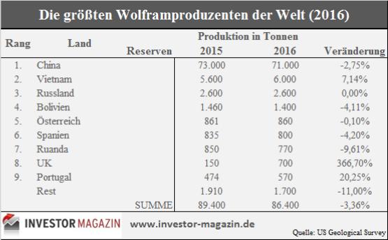 Top Wolframproduzenten 2016
