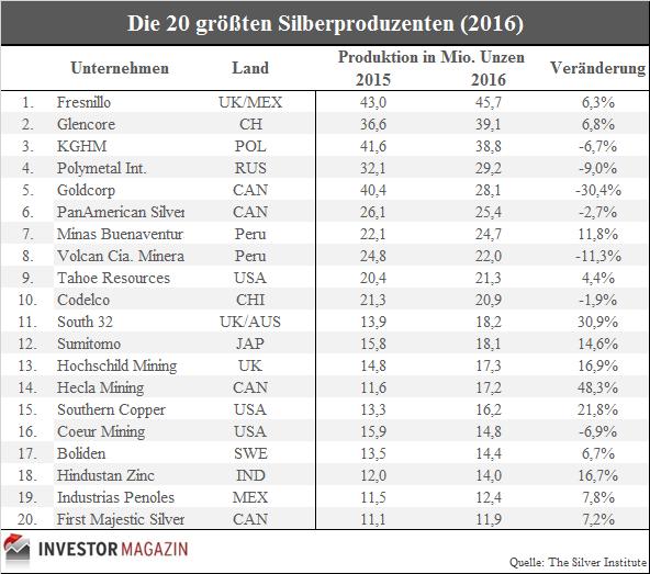Top20 Silberproduzenten 2016 Firmen