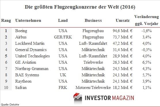 Top10-Flugzeugkonzerne-2016