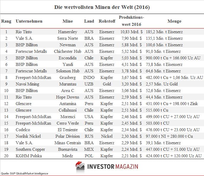 Top 10 Minen nach Produktionswert 2016