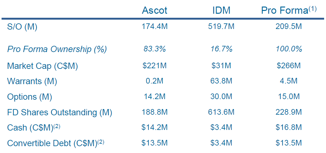AscotResources_IDMMIning_CapitalStructure_ProForma