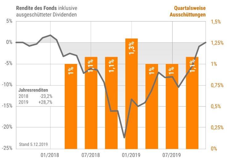 Nullzinsen: Dividendenfonds schafft Abhilfe